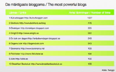 de-maktigaste-bloggarna